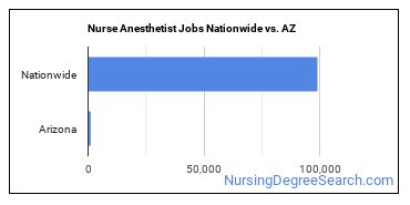 Nurse Anesthetist Jobs Nationwide vs. AZ