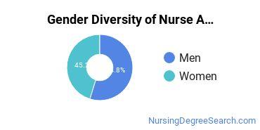 Nurse Anesthetist Majors in AR Gender Diversity Statistics
