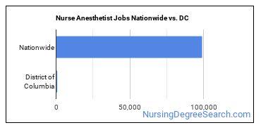Nurse Anesthetist Jobs Nationwide vs. DC