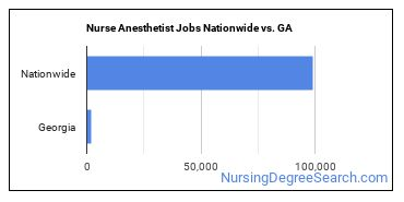 Nurse Anesthetist Jobs Nationwide vs. GA