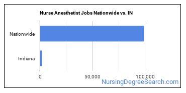 Nurse Anesthetist Jobs Nationwide vs. IN