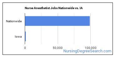 Nurse Anesthetist Jobs Nationwide vs. IA