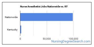 Nurse Anesthetist Jobs Nationwide vs. KY