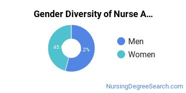 Nurse Anesthetist Majors in LA Gender Diversity Statistics