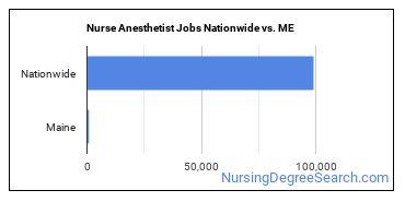 Nurse Anesthetist Jobs Nationwide vs. ME
