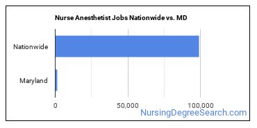 Nurse Anesthetist Jobs Nationwide vs. MD