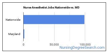Nurse Anesthetist Jobs Nationwide vs. MD