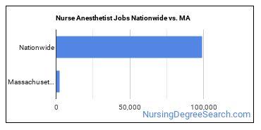 Nurse Anesthetist Jobs Nationwide vs. MA