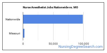 Nurse Anesthetist Jobs Nationwide vs. MO