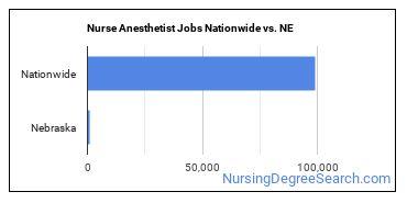 Nurse Anesthetist Jobs Nationwide vs. NE