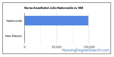 Nurse Anesthetist Jobs Nationwide vs. NM