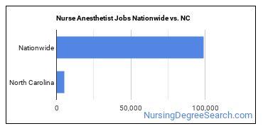Nurse Anesthetist Jobs Nationwide vs. NC