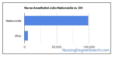 Nurse Anesthetist Jobs Nationwide vs. OH