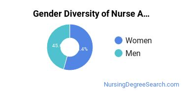 Nurse Anesthetist Majors in TX Gender Diversity Statistics