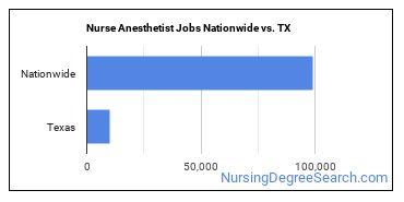 Nurse Anesthetist Jobs Nationwide vs. TX