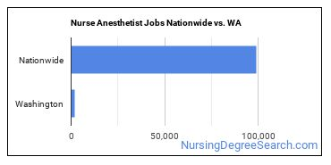 Nurse Anesthetist Jobs Nationwide vs. WA