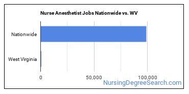 Nurse Anesthetist Jobs Nationwide vs. WV
