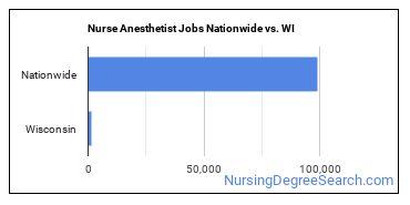 Nurse Anesthetist Jobs Nationwide vs. WI