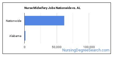 Nurse Midwifery Jobs Nationwide vs. AL