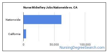 Nurse Midwifery Jobs Nationwide vs. CA