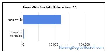 Nurse Midwifery Jobs Nationwide vs. DC