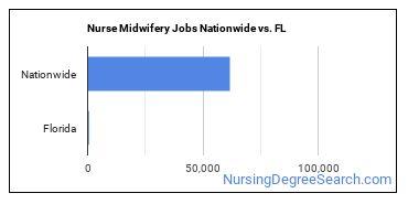 Nurse Midwifery Jobs Nationwide vs. FL