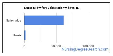 Nurse Midwifery Jobs Nationwide vs. IL