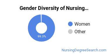 Nurse Midwifery Majors in KY Gender Diversity Statistics