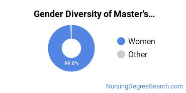 Gender Diversity of Master's Degrees in Nursing Midwifery