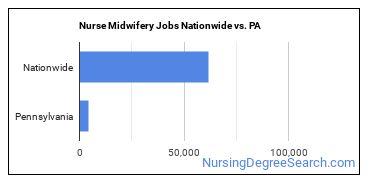 Nurse Midwifery Jobs Nationwide vs. PA