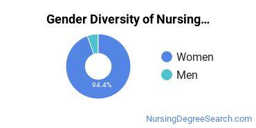 Nurse Midwifery Majors in TX Gender Diversity Statistics