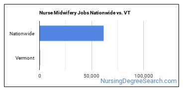 Nurse Midwifery Jobs Nationwide vs. VT
