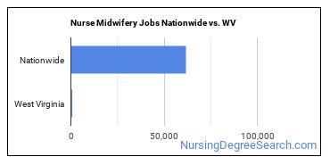 Nurse Midwifery Jobs Nationwide vs. WV