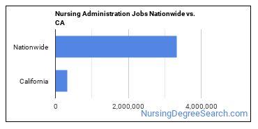 Nursing Administration Jobs Nationwide vs. CA