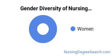Nursing Administration Majors in MO Gender Diversity Statistics