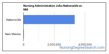 Nursing Administration Jobs Nationwide vs. NM