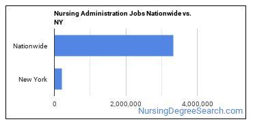 Nursing Administration Jobs Nationwide vs. NY