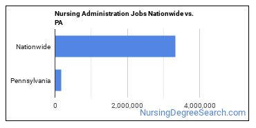Nursing Administration Jobs Nationwide vs. PA