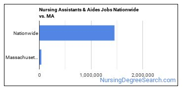 Nursing Assistants & Aides Jobs Nationwide vs. MA