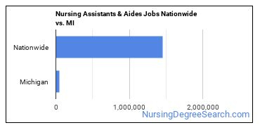 Nursing Assistants & Aides Jobs Nationwide vs. MI