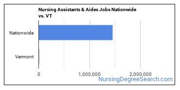 Nursing Assistants & Aides Jobs Nationwide vs. VT