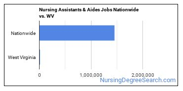 Nursing Assistants & Aides Jobs Nationwide vs. WV