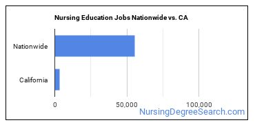 Nursing Education Jobs Nationwide vs. CA
