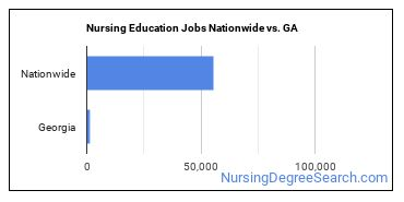 Nursing Education Jobs Nationwide vs. GA