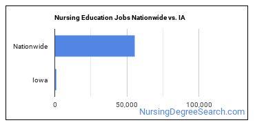 Nursing Education Jobs Nationwide vs. IA