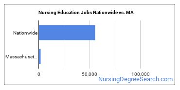 Nursing Education Jobs Nationwide vs. MA