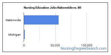 Nursing Education Jobs Nationwide vs. MI