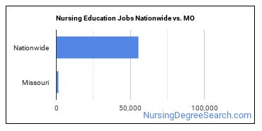 Nursing Education Jobs Nationwide vs. MO