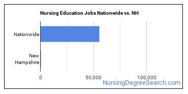 Nursing Education Jobs Nationwide vs. NH