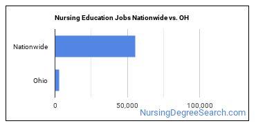 Nursing Education Jobs Nationwide vs. OH